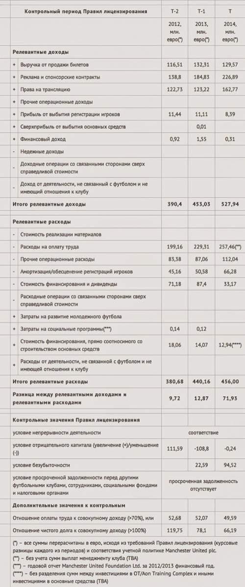 Сводная таблица соответствия «Манчестер Юнайтед» контрольным значениям периода 2014/2015 гг. Правил лицензирования