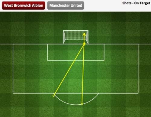 west-brom-on-target